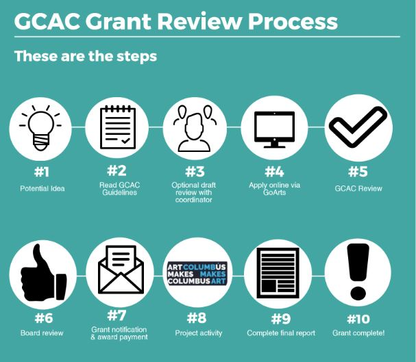Grant Review Process